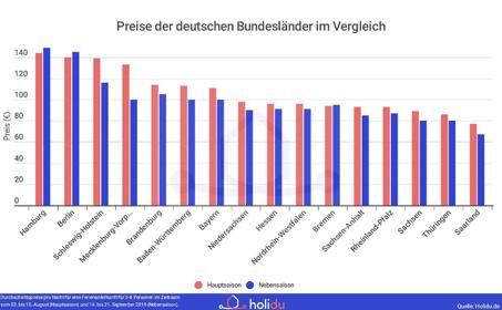 Statistik zu Durchschnittspreisen der Unterkünfte in den deutschen Bundesländern
